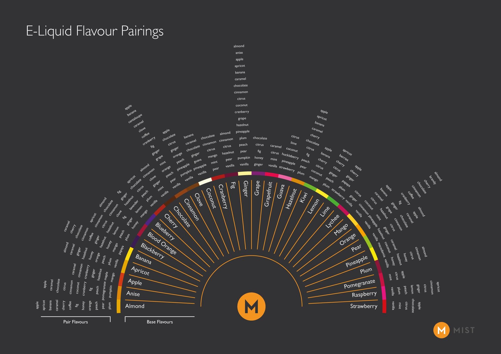 Flavor Pairing Charts for DIY E-Juice - VapePassion com